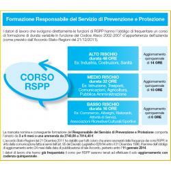 Corso RSPP Basso Rischio -...